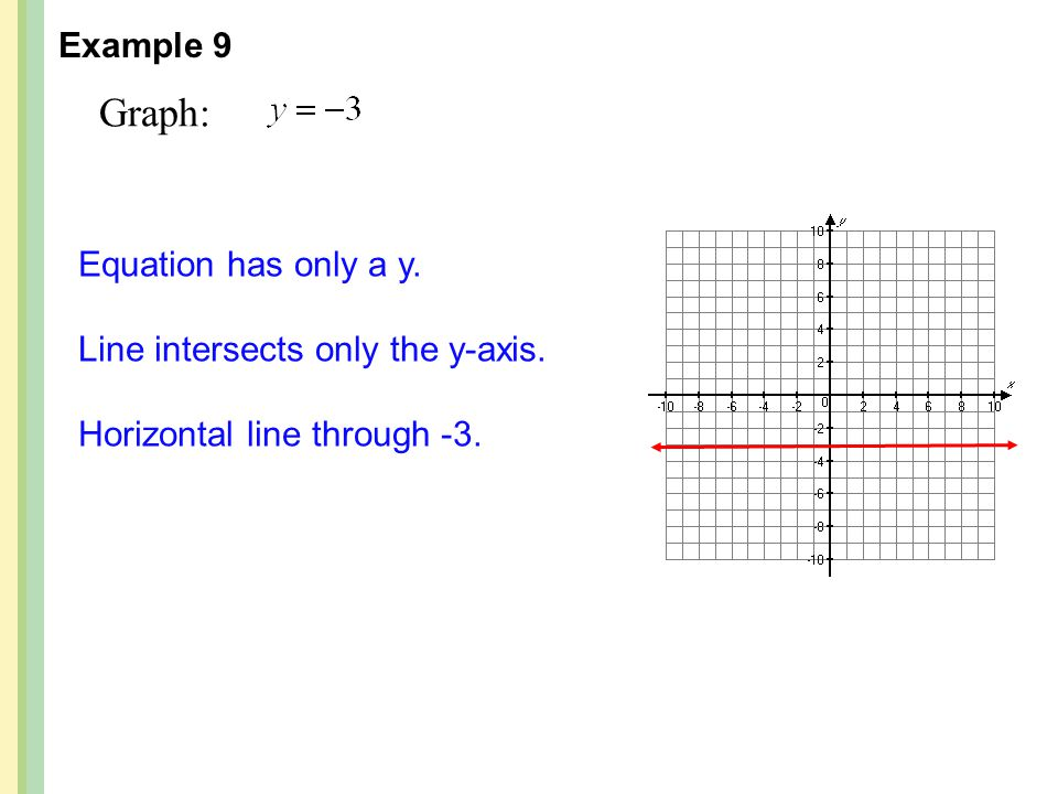 Graph: Example 9 Equation has only a y.