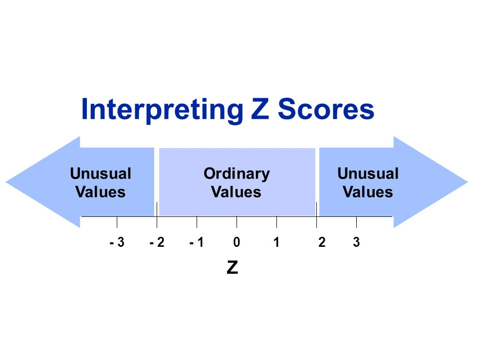 - 3 - 2 - 1 1 2 3 Z Unusual Values Ordinary Interpreting Z Scores