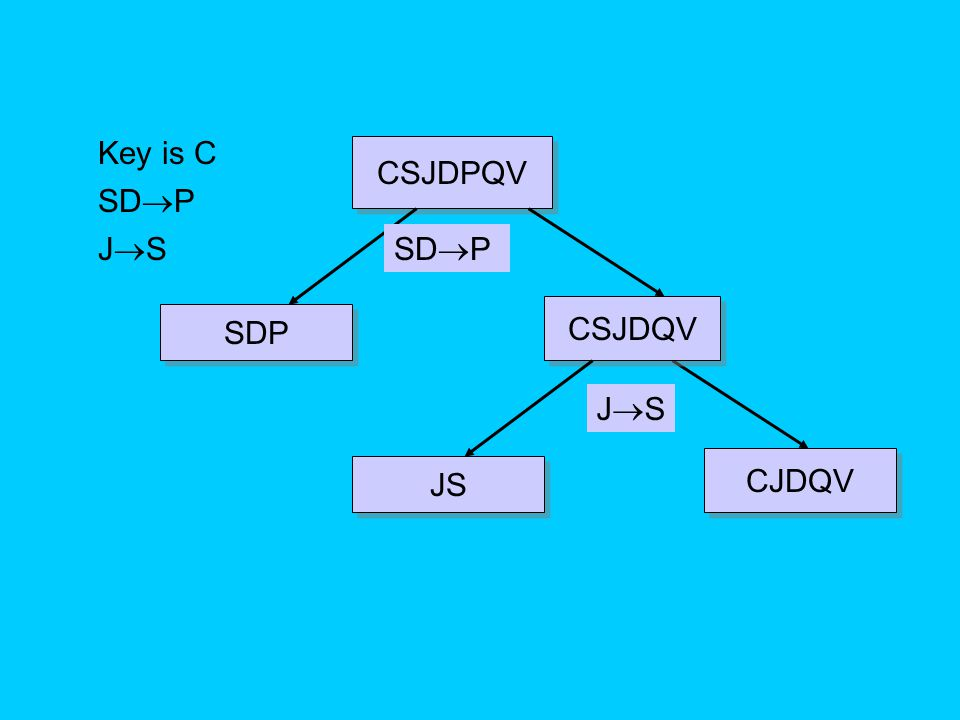 Key is C CSJDPQV SDP JS SDP CSJDQV SDP JS CJDQV JS