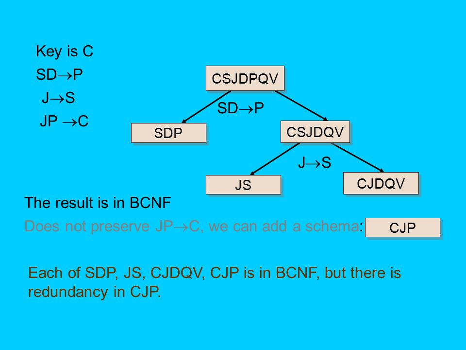 Does not preserve JPC, we can add a schema: