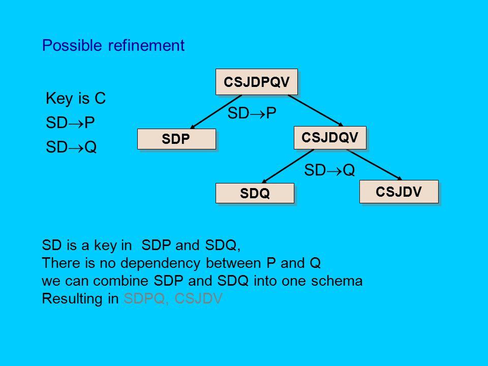 Possible refinement Key is C SDP SDP SDQ SDQ