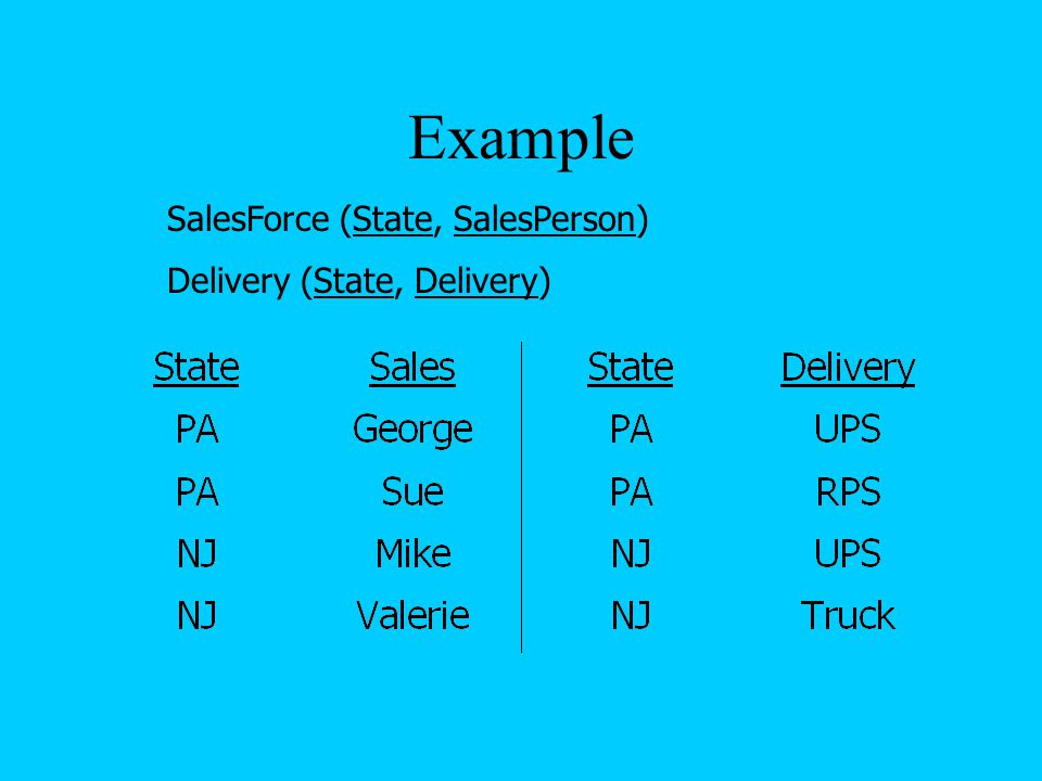 Example SalesForce (State, SalesPerson) Delivery (State, Delivery)