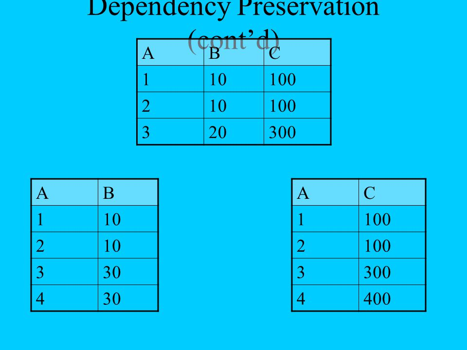 Dependency Preservation (cont'd)