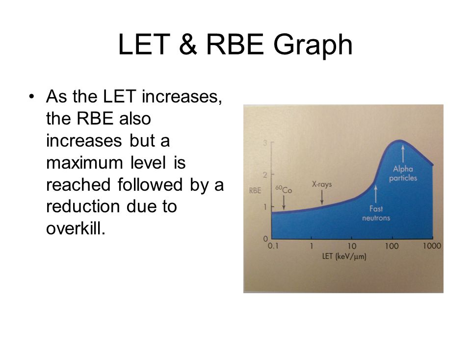 LET & RBE Graph As the LET increases, the RBE also increases but a maximum level is reached followed by a reduction due to overkill.