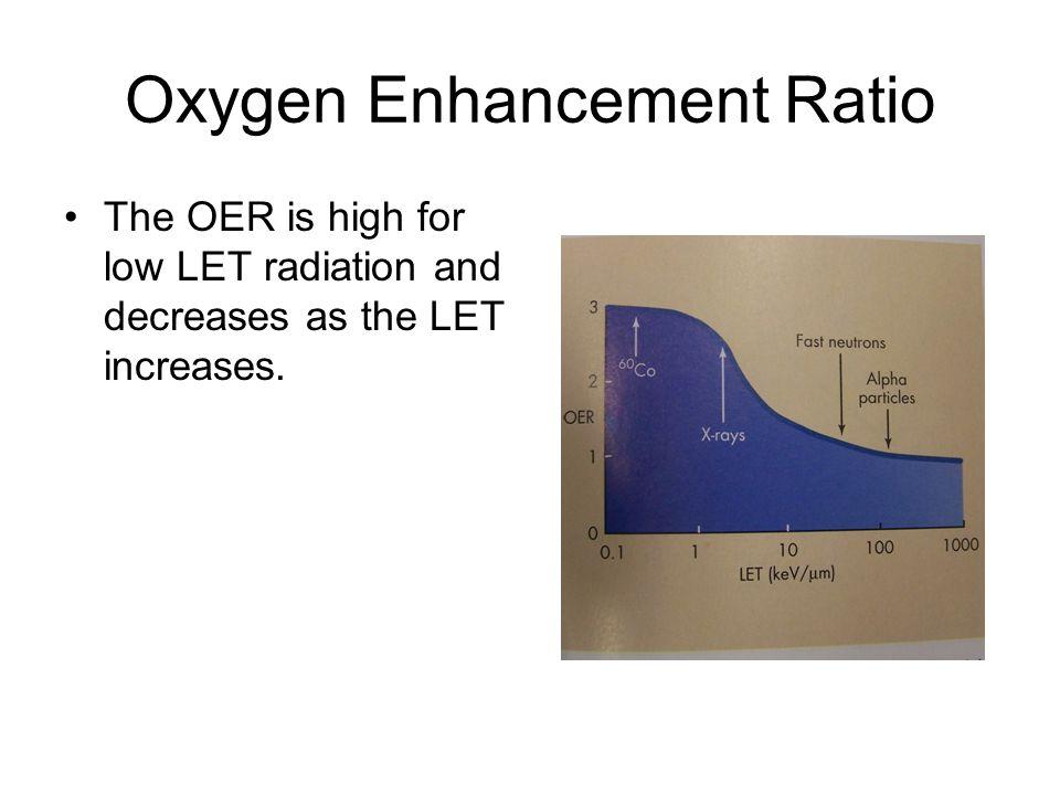 Oxygen Enhancement Ratio