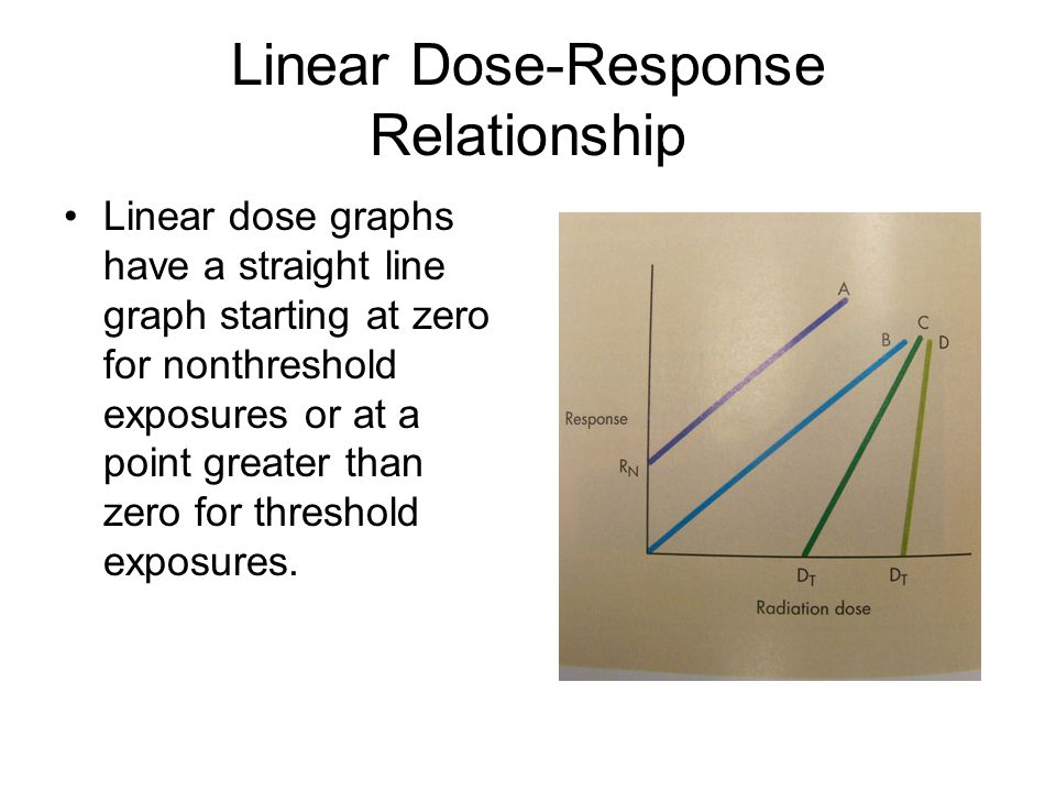 Linear Dose-Response Relationship