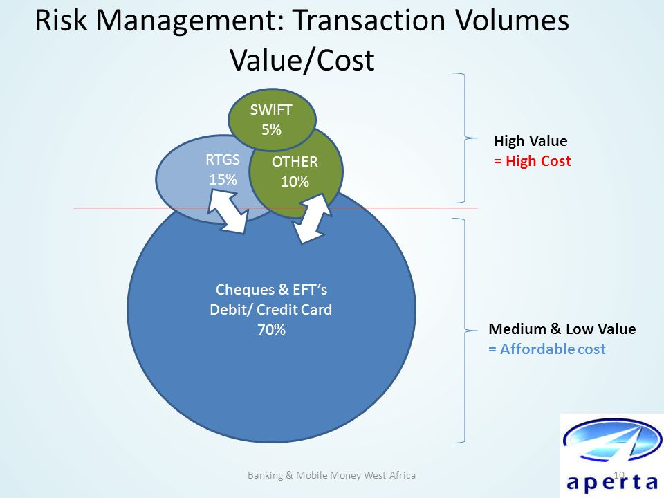 Risk Management: Transaction Volumes Value/Cost