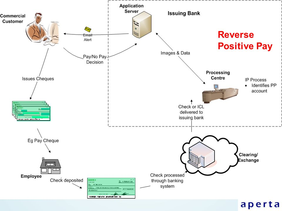 Reverse Positive Pay Reverse Positive Pay
