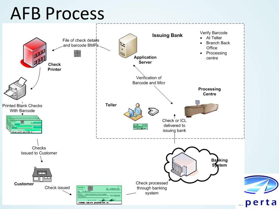 AFB Process
