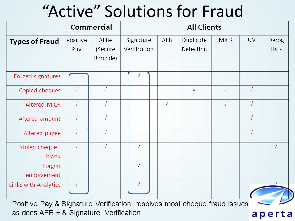 Active Solutions for Fraud