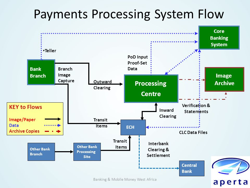 Payments Processing System Flow