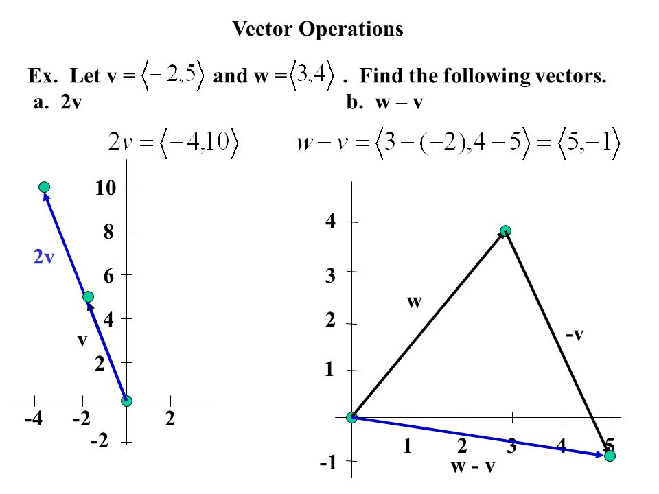 Vector Operations Ex. Let v = and w = . Find the following vectors.