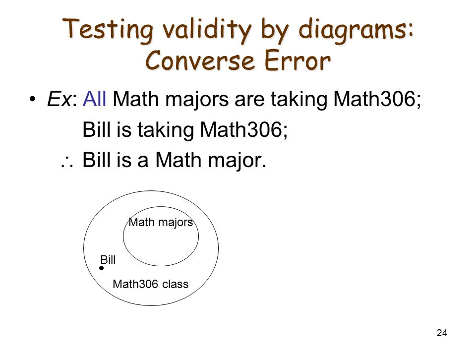 Testing validity by diagrams: Converse Error