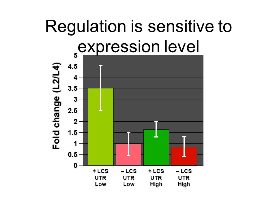 Regulation is sensitive to expression level