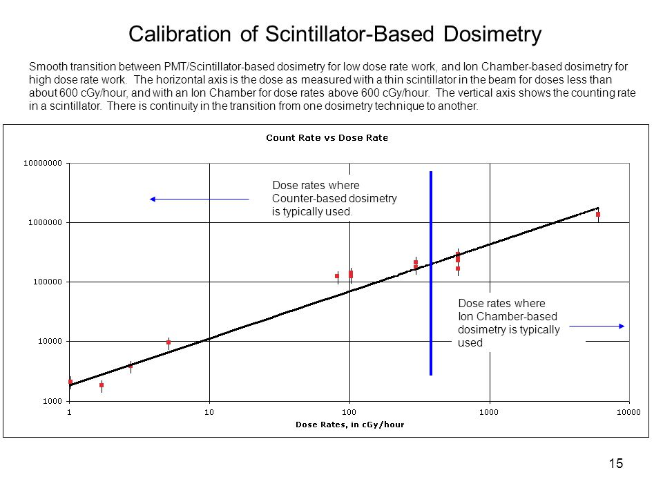 Calibration of Scintillator-Based Dosimetry