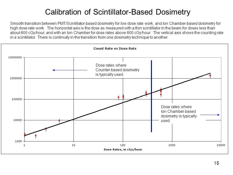 Calibration of Scintillator-Based Dosimetry