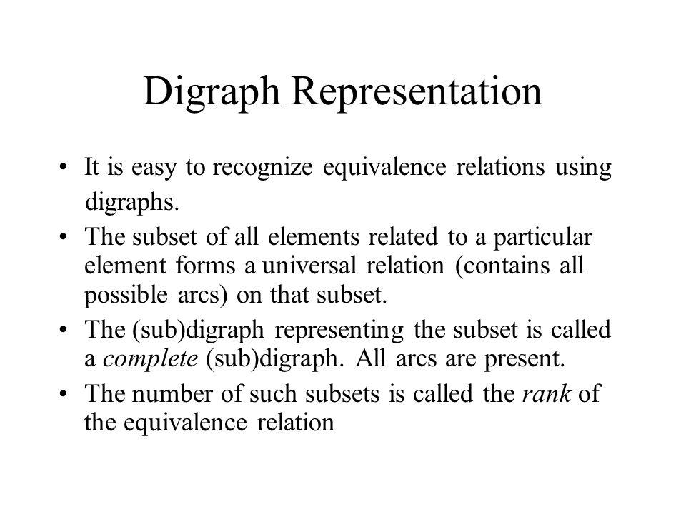 Digraph Representation