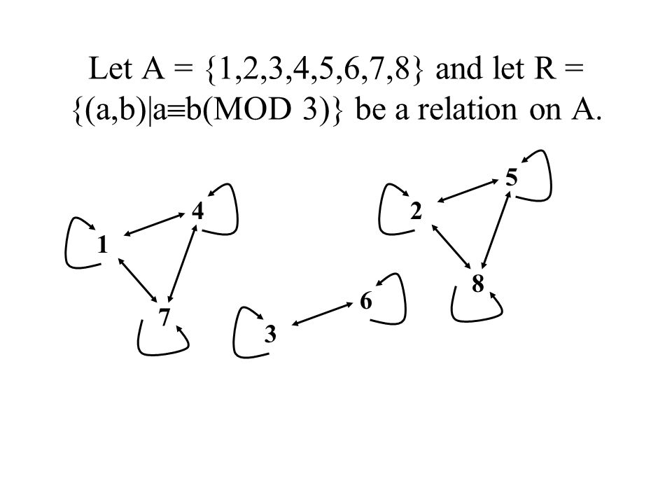 Let A = {1,2,3,4,5,6,7,8} and let R = {(a,b)|ab(MOD 3)} be a relation on A.