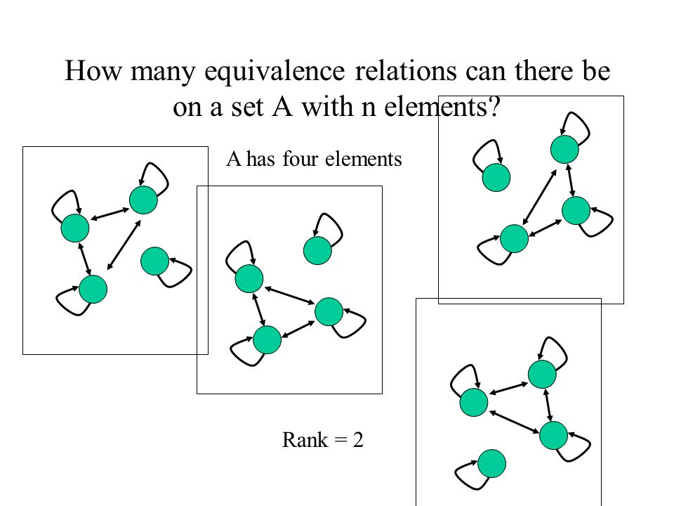 How many equivalence relations can there be on a set A with n elements