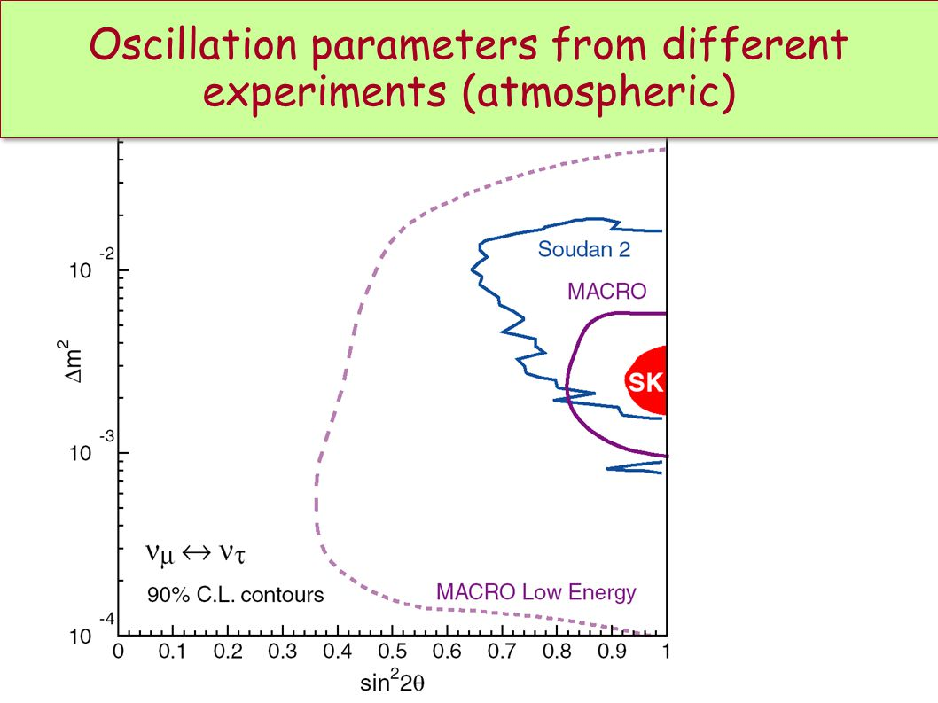 Oscillation parameters from different experiments (atmospheric)