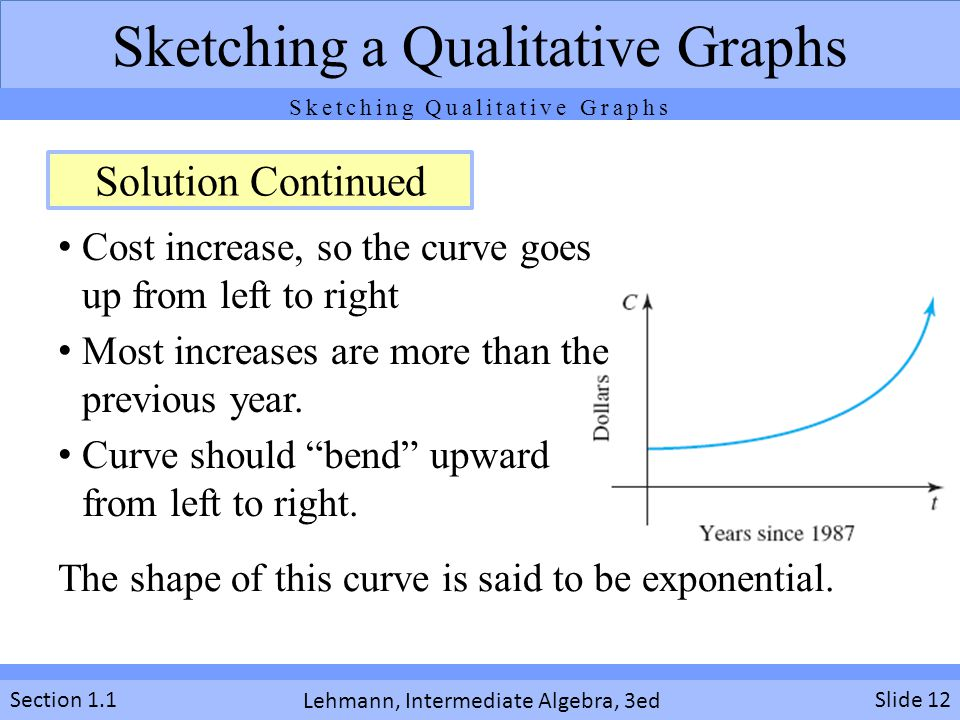 The shape of this curve is said to be exponential.