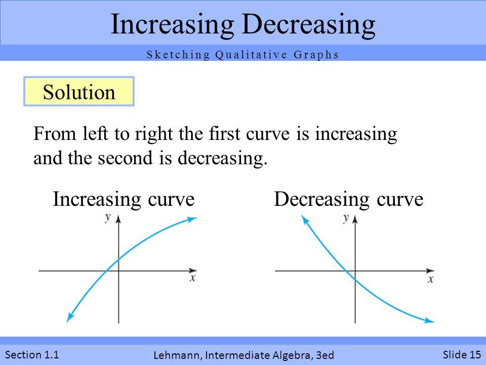 Increasing Decreasing