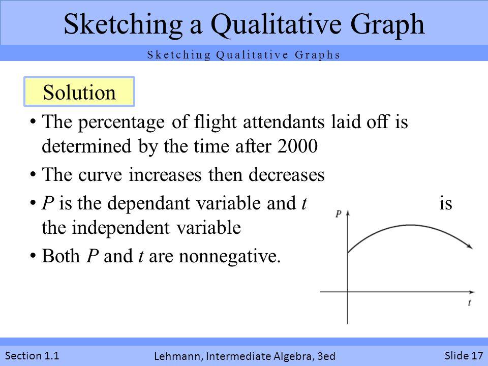 Sketching a Qualitative Graph