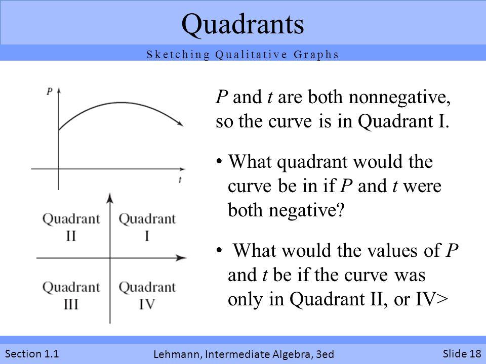 Sketching Qualitative Graphs