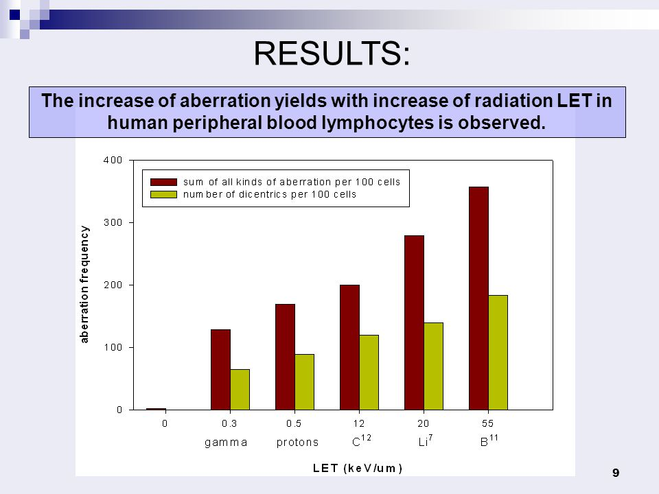 RESULTS: The increase of aberration yields with increase of radiation LET in human peripheral blood lymphocytes is observed.