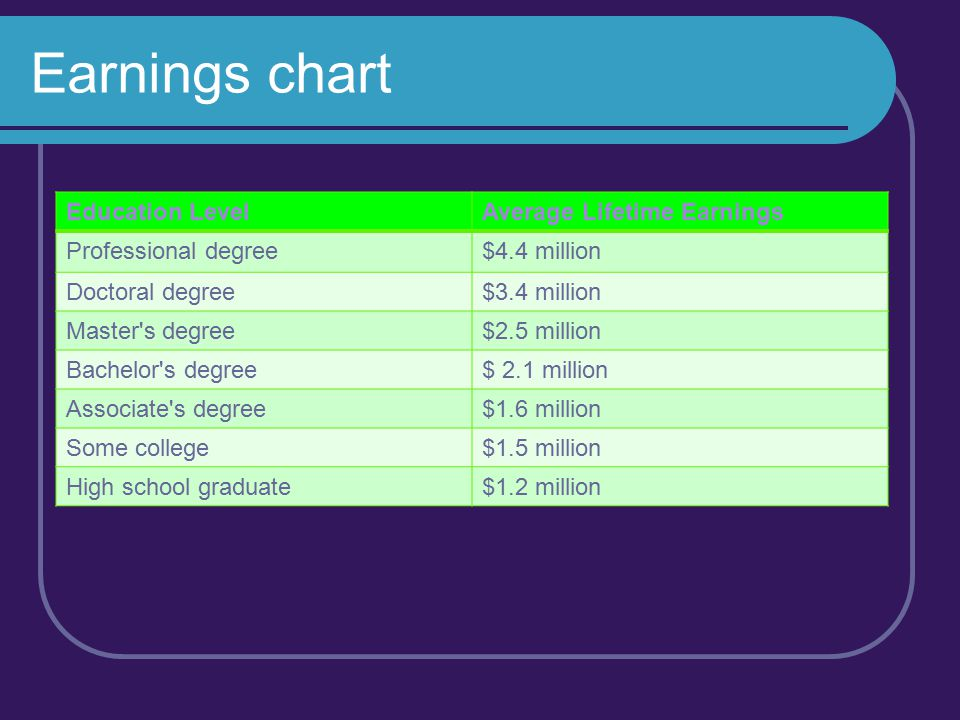 Earnings chart Education Level Average Lifetime Earnings