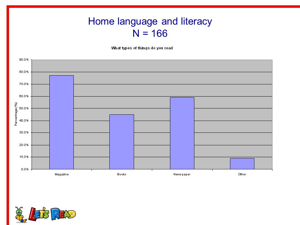 Home language and literacy N = 166
