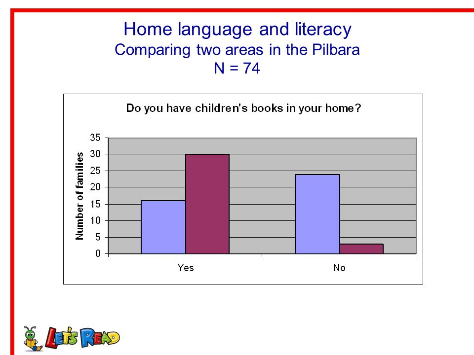 Home language and literacy Comparing two areas in the Pilbara N = 74