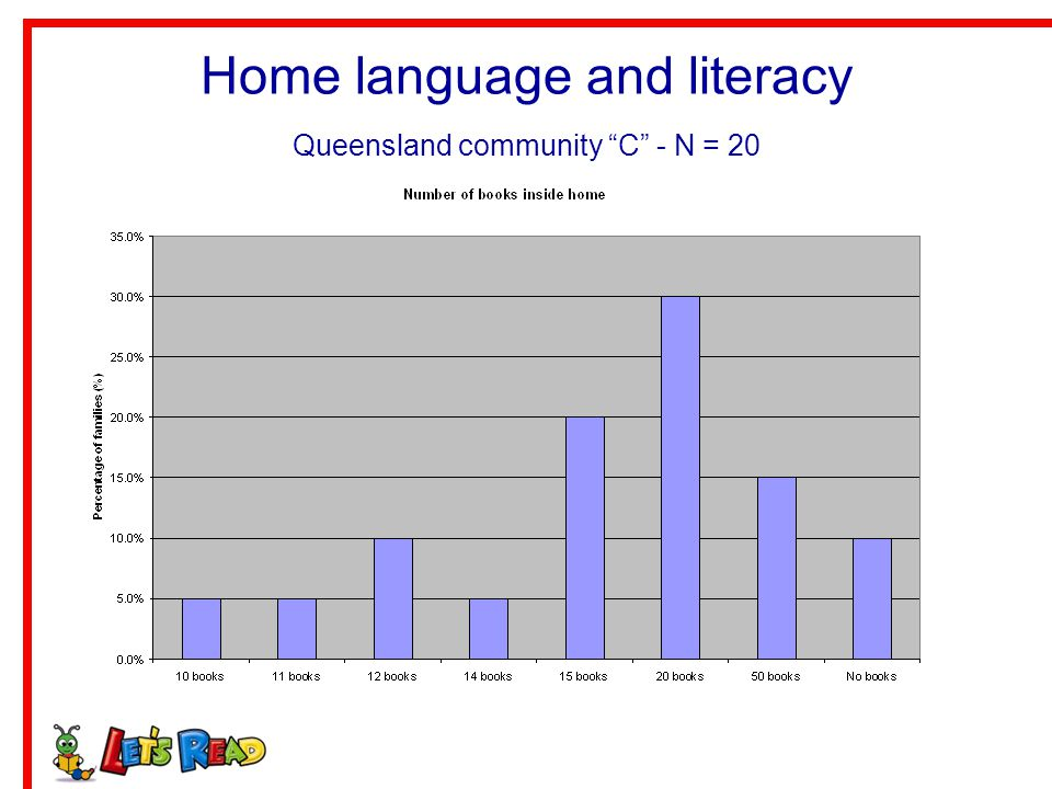 Home language and literacy Queensland community C - N = 20