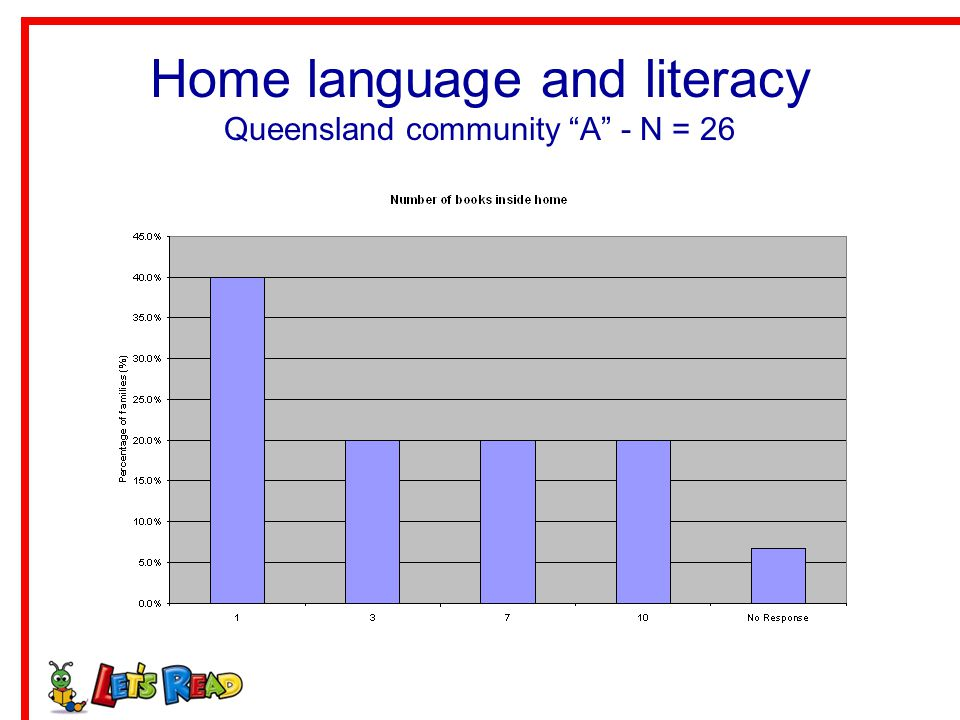 Home language and literacy Queensland community A - N = 26