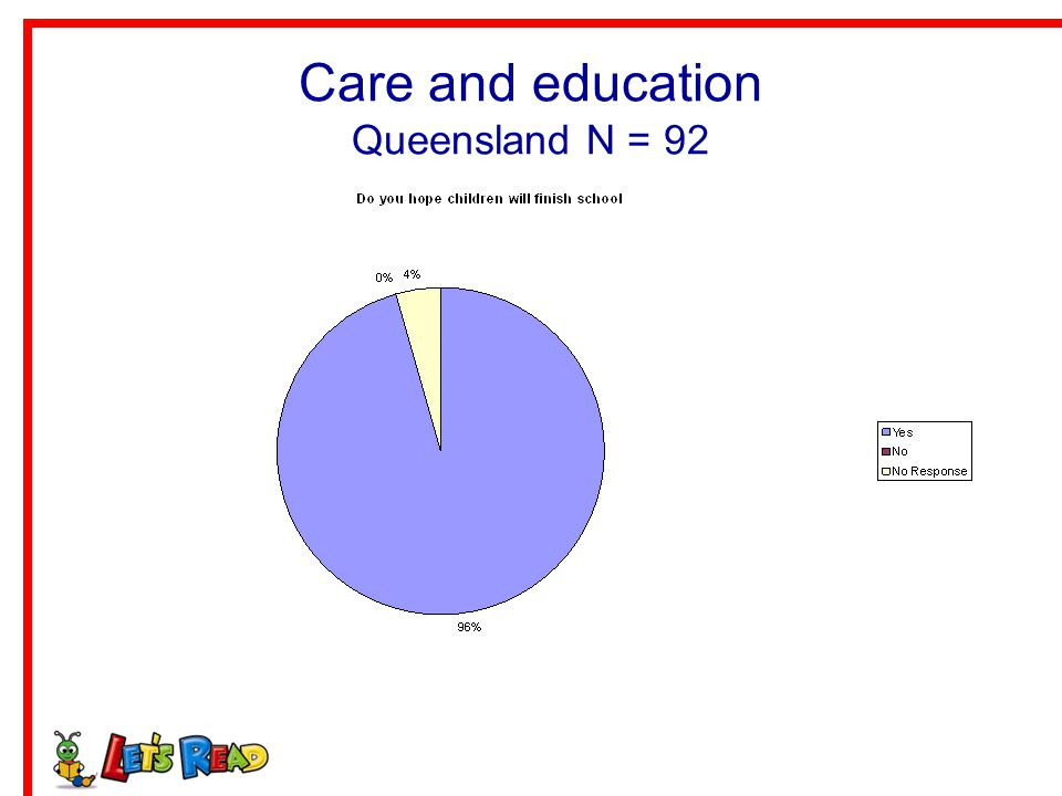Care and education Queensland N = 92