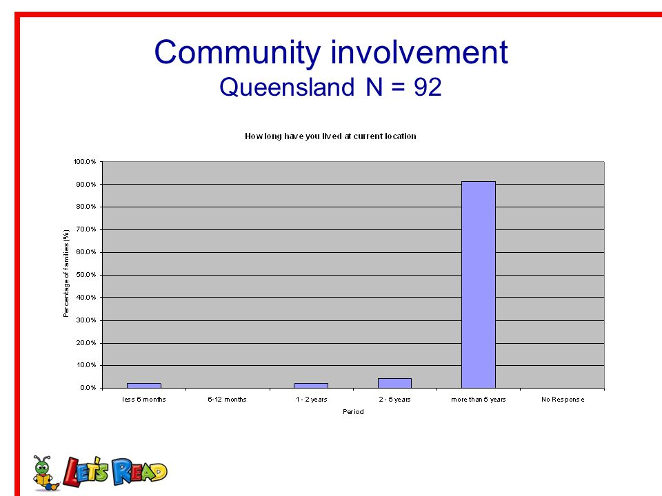 Community involvement Queensland N = 92