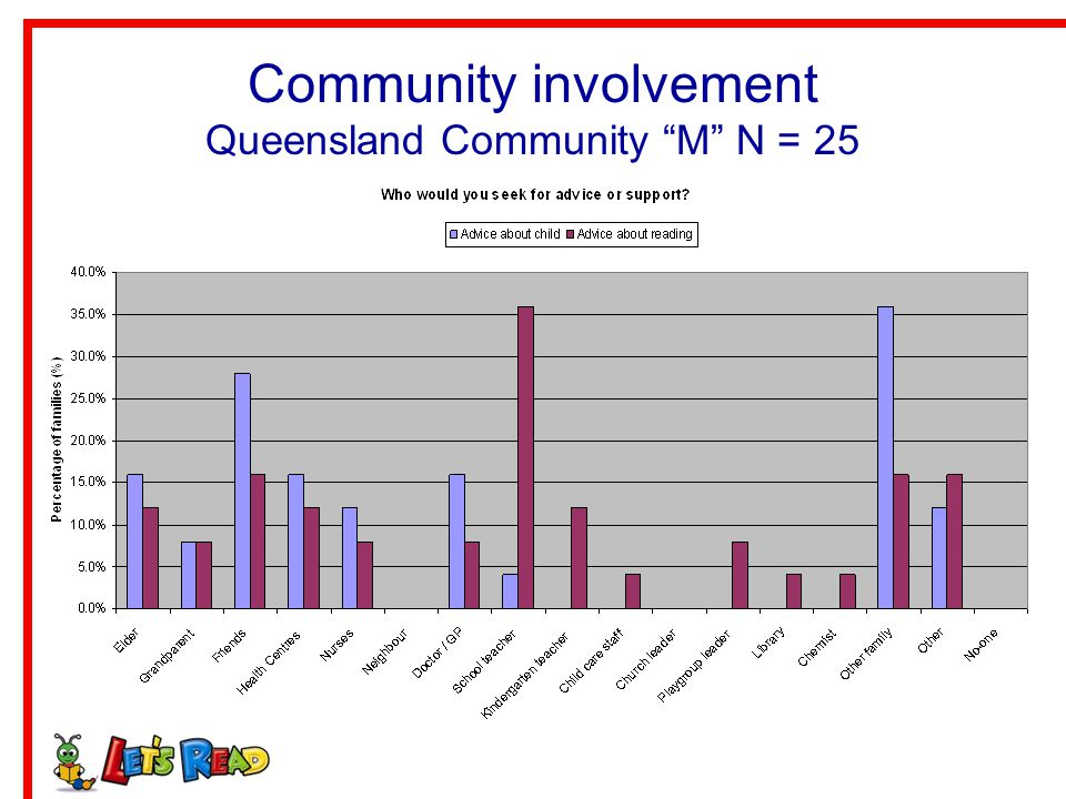 Community involvement Queensland Community M N = 25