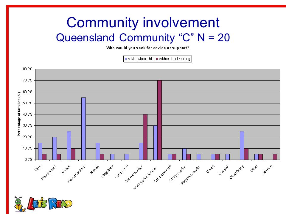 Community involvement Queensland Community C N = 20