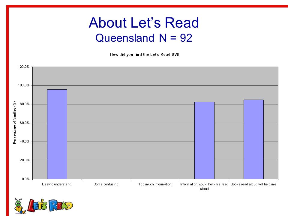 About Let's Read Queensland N = 92