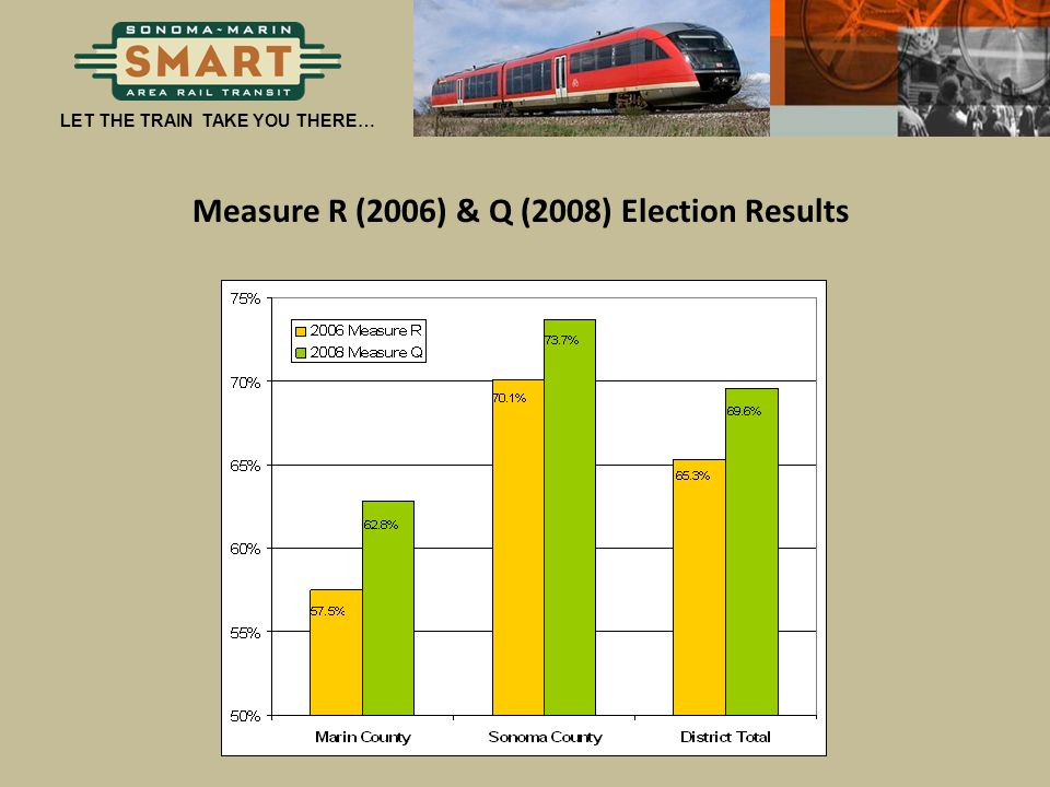 Measure R (2006) & Q (2008) Election Results