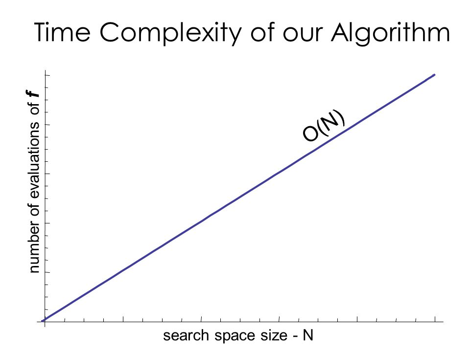 Time Complexity of our Algorithm