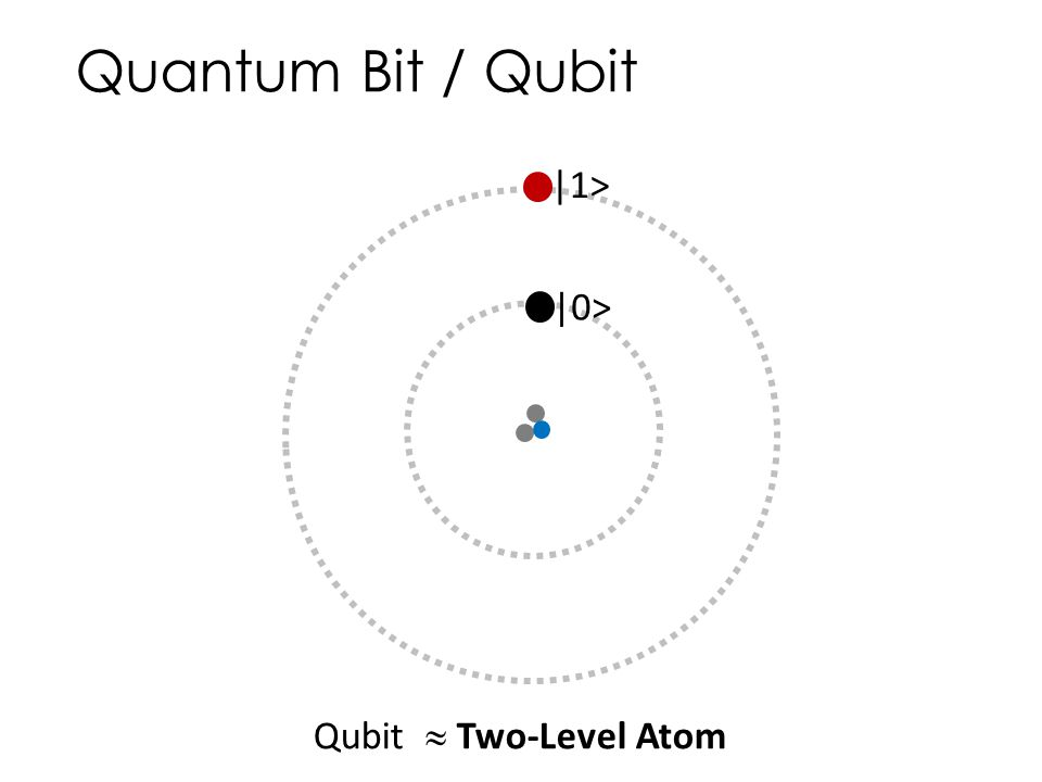 Quantum Bit / Qubit |1> |0> Qubit  Two-Level Atom