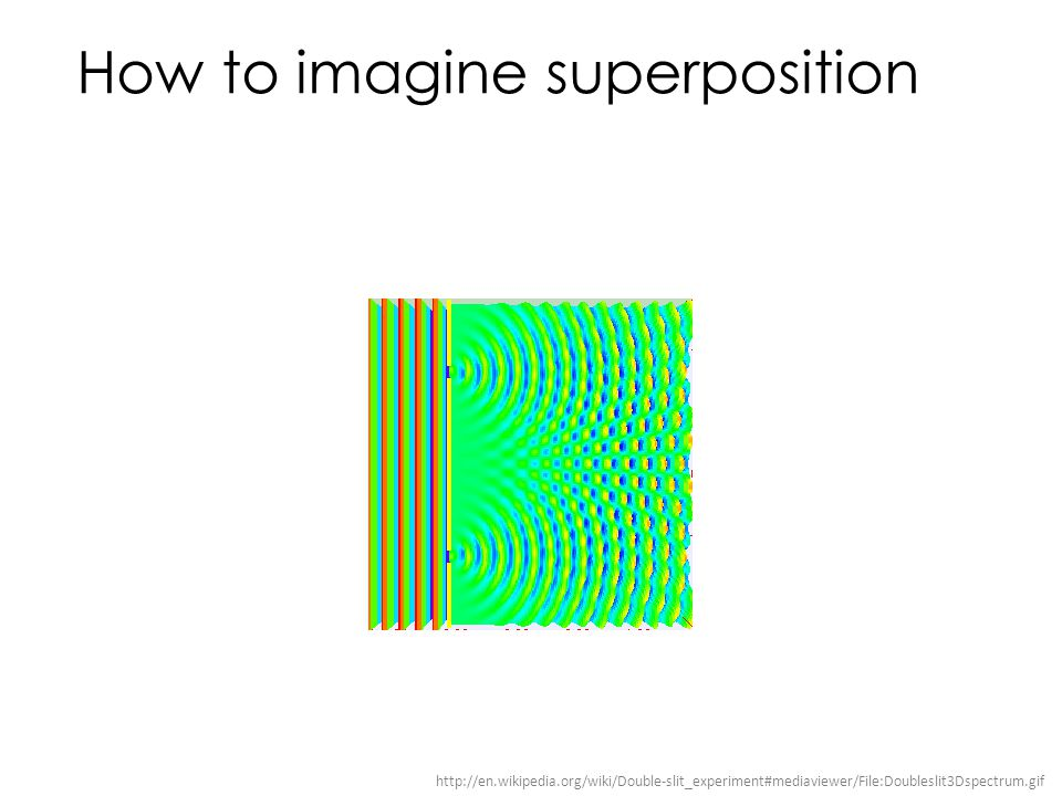 How to imagine superposition