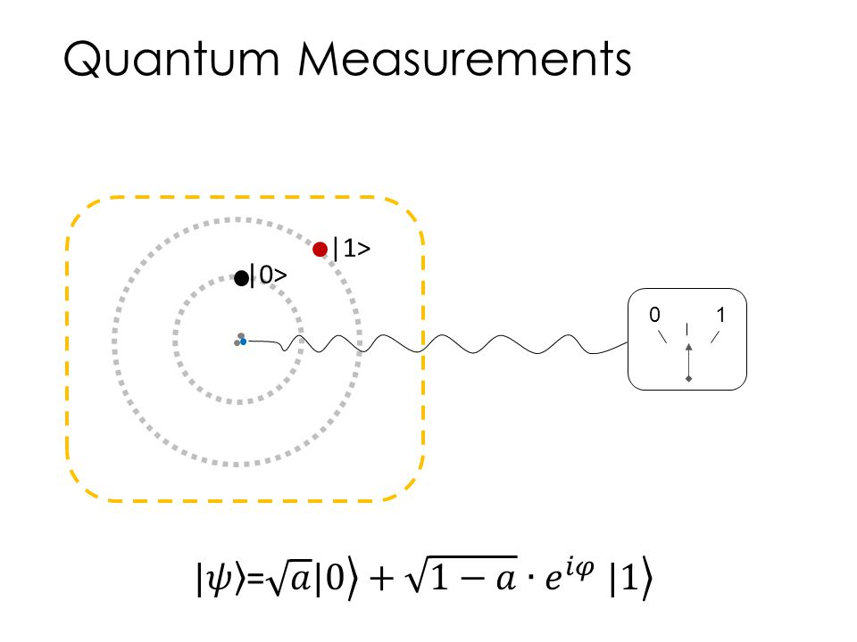 Quantum Measurements |1> |0> 1 |𝜓 = 𝑎 |0 + 1−𝑎 ∙𝑒 𝑖𝜑 |1