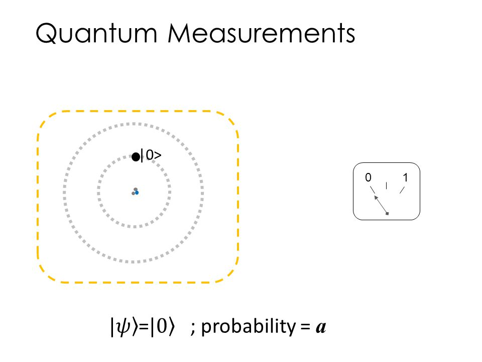 Quantum Measurements |0> 1 |𝜓 = |0 ; probability = a