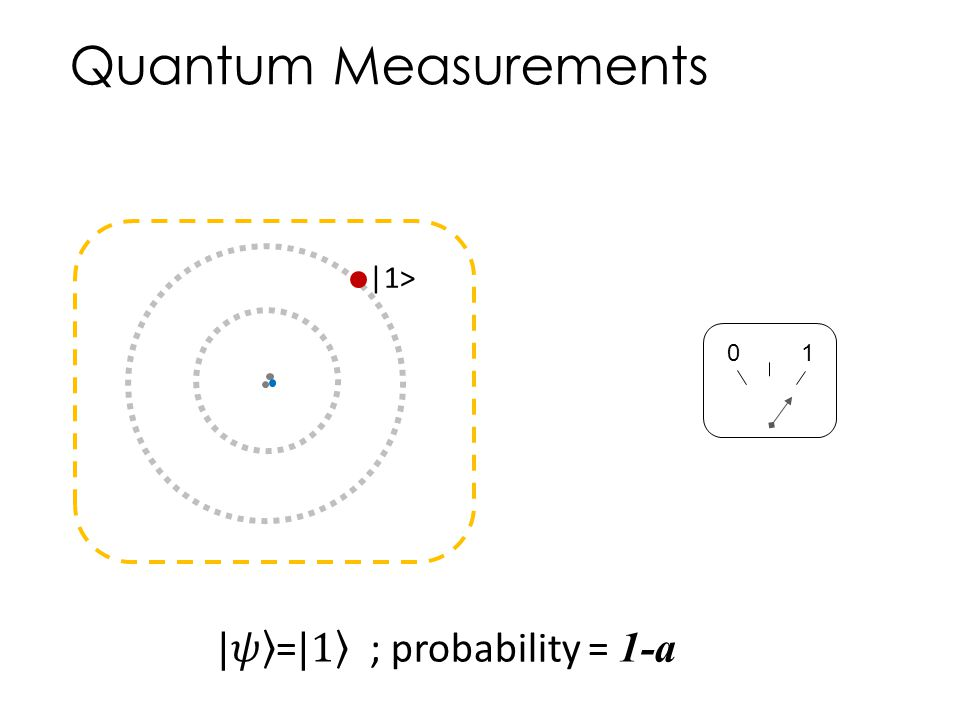 Quantum Measurements |1> 1 |𝜓 = |1 ; probability = 1-a