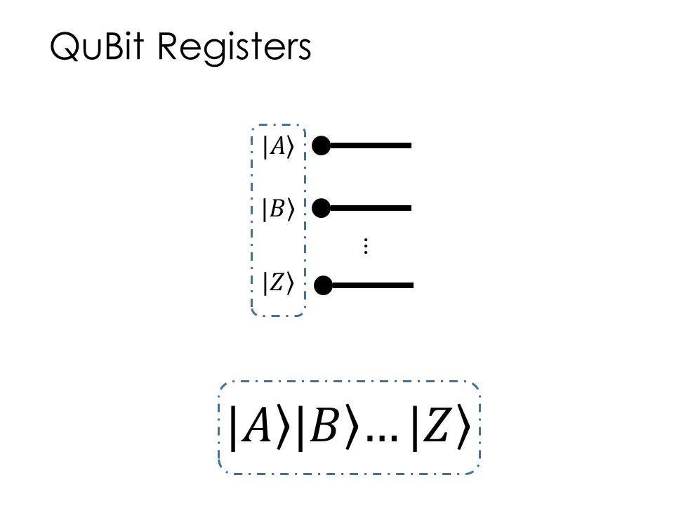 QuBit Registers |𝐴 |𝐵 ... |𝑍 |𝐴 |𝐵 …|𝑍