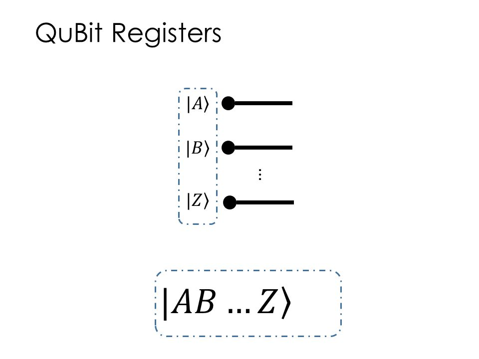 QuBit Registers |𝐴 |𝐵 ... |𝑍 |𝐴𝐵…𝑍