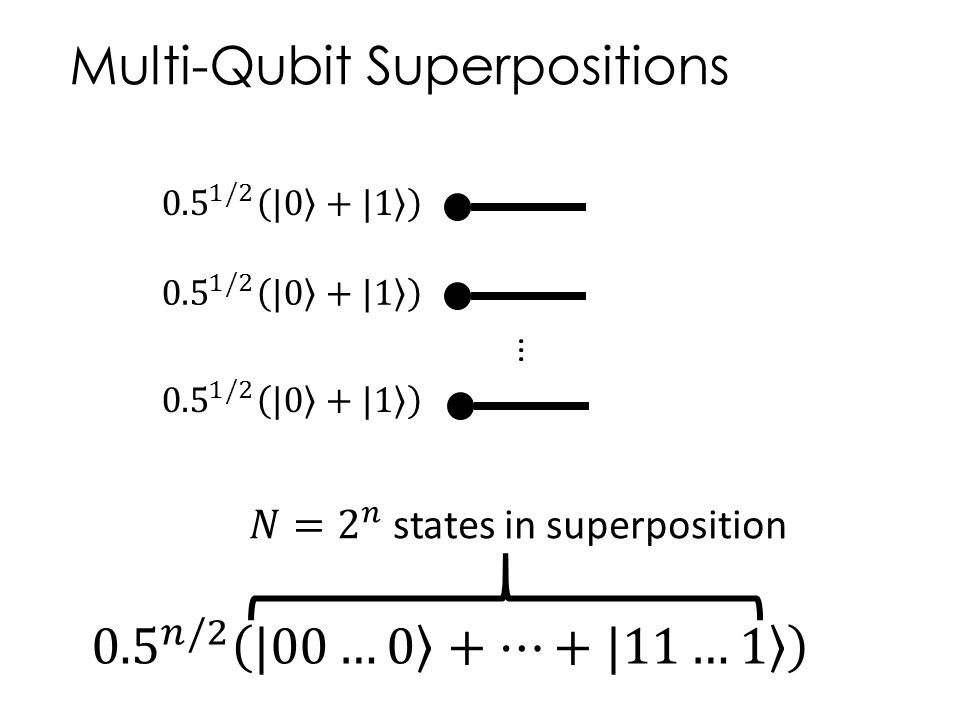 Multi-Qubit Superpositions