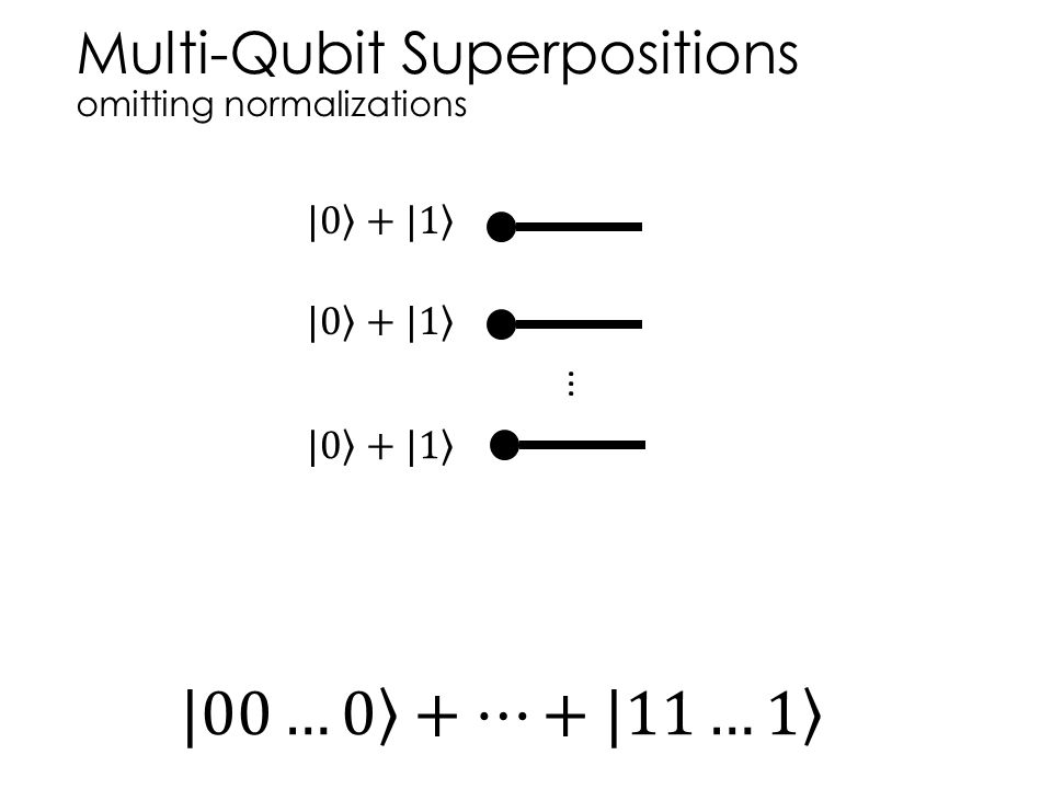 Multi-Qubit Superpositions omitting normalizations